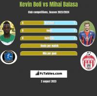Kevin Boli vs Mihai Balasa h2h player stats