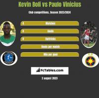 Kevin Boli vs Paulo Vinicius h2h player stats