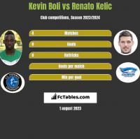 Kevin Boli vs Renato Kelic h2h player stats