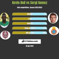 Kevin Boli vs Sergi Gomez h2h player stats