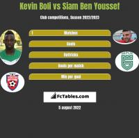 Kevin Boli vs Siam Ben Youssef h2h player stats