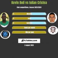 Kevin Boli vs Iulian Cristea h2h player stats