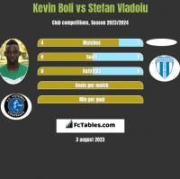Kevin Boli vs Stefan Vladoiu h2h player stats