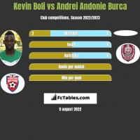 Kevin Boli vs Andrei Andonie Burca h2h player stats