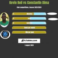 Kevin Boli vs Constantin Dima h2h player stats