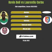 Kevin Boli vs Laurentiu Corbu h2h player stats