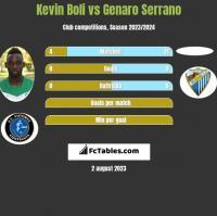 Kevin Boli vs Genaro Serrano h2h player stats