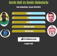 Kevin Boli vs Denis Ciobotariu h2h player stats