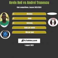 Kevin Boli vs Andrei Trusescu h2h player stats