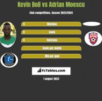 Kevin Boli vs Adrian Moescu h2h player stats