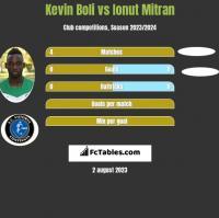 Kevin Boli vs Ionut Mitran h2h player stats