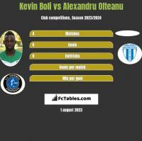 Kevin Boli vs Alexandru Olteanu h2h player stats