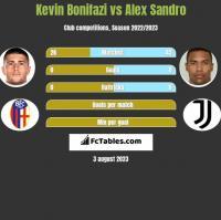 Kevin Bonifazi vs Alex Sandro h2h player stats