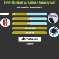 Kevin Bonifazi vs Bartosz Bereszynski h2h player stats