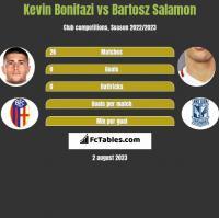 Kevin Bonifazi vs Bartosz Salamon h2h player stats