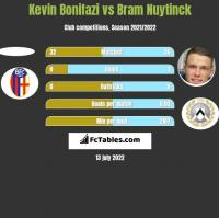 Kevin Bonifazi vs Bram Nuytinck h2h player stats