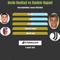 Kevin Bonifazi vs Daniele Rugani h2h player stats