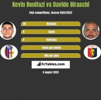 Kevin Bonifazi vs Davide Biraschi h2h player stats