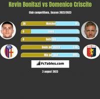 Kevin Bonifazi vs Domenico Criscito h2h player stats