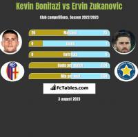 Kevin Bonifazi vs Ervin Zukanovic h2h player stats