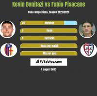 Kevin Bonifazi vs Fabio Pisacane h2h player stats