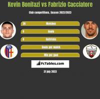 Kevin Bonifazi vs Fabrizio Cacciatore h2h player stats