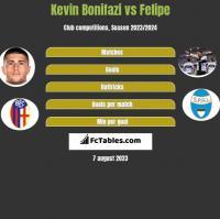 Kevin Bonifazi vs Felipe h2h player stats
