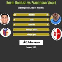 Kevin Bonifazi vs Francesco Vicari h2h player stats