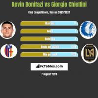Kevin Bonifazi vs Giorgio Chiellini h2h player stats