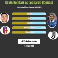 Kevin Bonifazi vs Leonardo Bonucci h2h player stats
