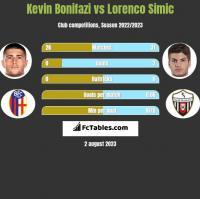 Kevin Bonifazi vs Lorenco Simic h2h player stats