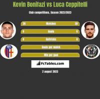 Kevin Bonifazi vs Luca Ceppitelli h2h player stats