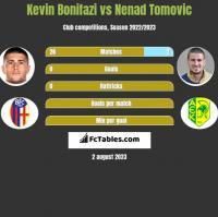 Kevin Bonifazi vs Nenad Tomovic h2h player stats
