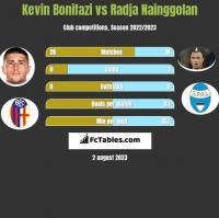 Kevin Bonifazi vs Radja Nainggolan h2h player stats