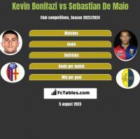Kevin Bonifazi vs Sebastian De Maio h2h player stats