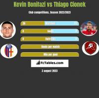 Kevin Bonifazi vs Thiago Cionek h2h player stats