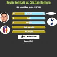 Kevin Bonifazi vs Cristian Romero h2h player stats