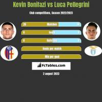Kevin Bonifazi vs Luca Pellegrini h2h player stats