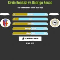 Kevin Bonifazi vs Rodrigo Becao h2h player stats