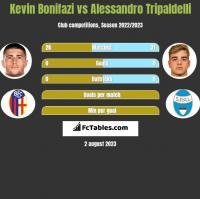 Kevin Bonifazi vs Alessandro Tripaldelli h2h player stats