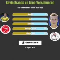 Kevin Brands vs Arno Verschueren h2h player stats