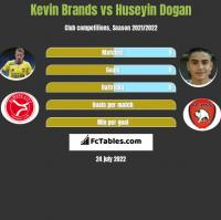 Kevin Brands vs Huseyin Dogan h2h player stats