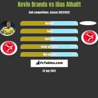 Kevin Brands vs Ilias Alhalft h2h player stats