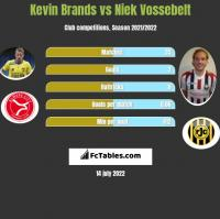 Kevin Brands vs Niek Vossebelt h2h player stats