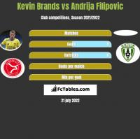 Kevin Brands vs Andrija Filipovic h2h player stats