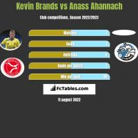 Kevin Brands vs Anass Ahannach h2h player stats