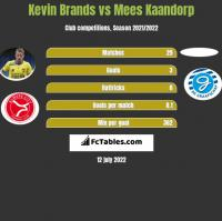 Kevin Brands vs Mees Kaandorp h2h player stats