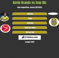 Kevin Brands vs Ivan Ilic h2h player stats