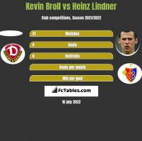 Kevin Broll vs Heinz Lindner h2h player stats