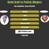 Kevin Broll vs Patrick Wiegers h2h player stats
